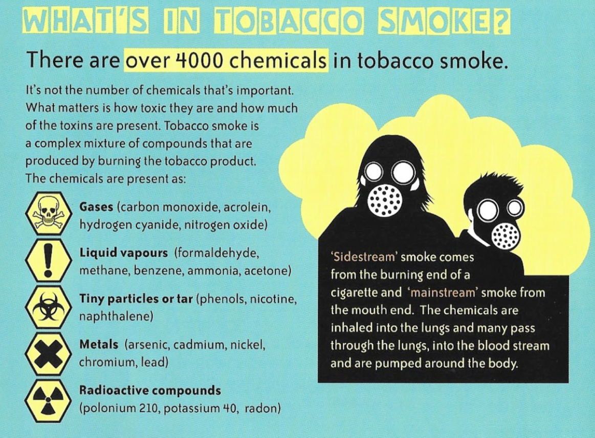 Facts about Smoking and Tobacco – Health Promotion Gibraltar